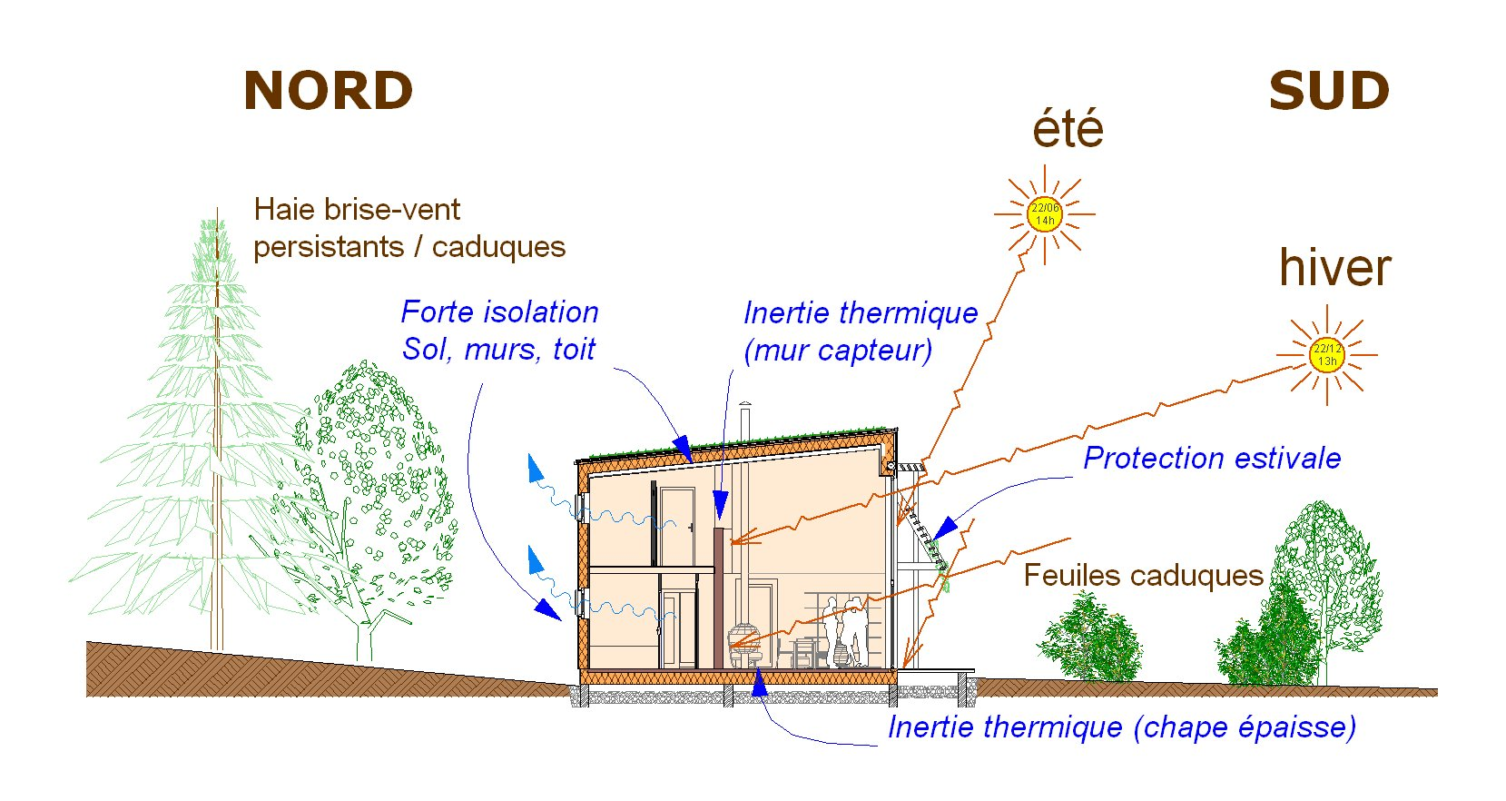 architectureverte_coupe bioclim